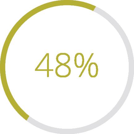 La percentuale di completamento delle Cinquanta sfumature di grigio da parte dei lettori britannici è stata di media il 48%.